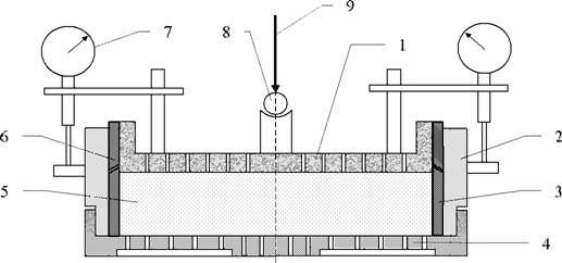 Схема компрессионного прибора: