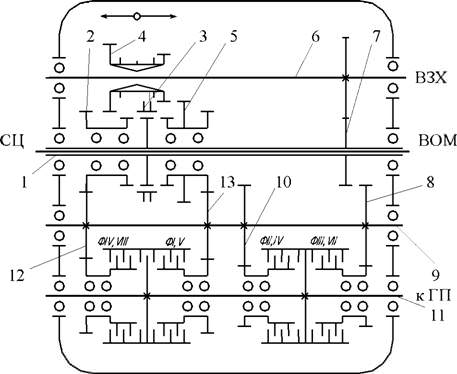 Коробка передач МТЗ-80 и