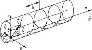 Как найти модуль f силы