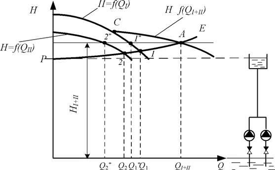 двух центробежных насосов