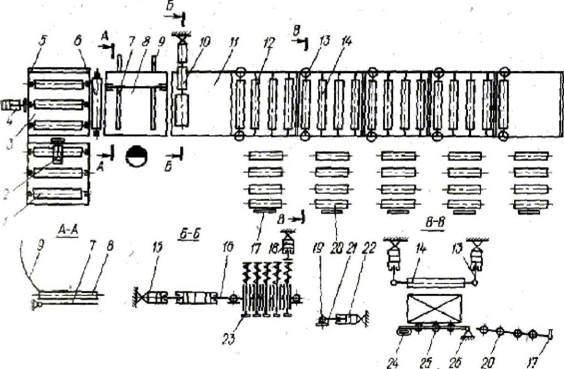 Схема линии сортирования