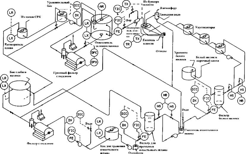 Схема отдела каустизации