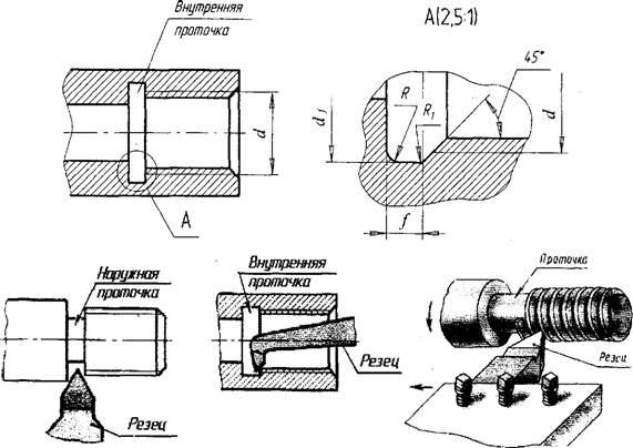 Как сделать выносной элемент 582